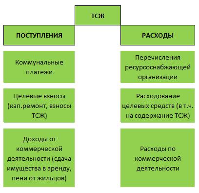учет коммунальных платежей населения в жкх проводки